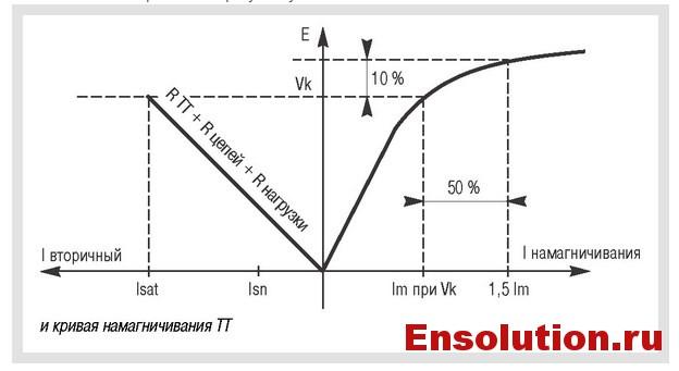 Характеристика трансформатора тока в режиме насыщения - 2