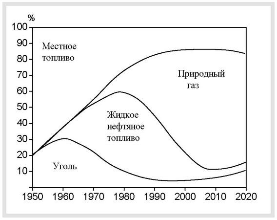 Хронология и структура потребления ТЭР в экономике страны - 1