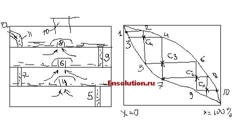 Изображение процессов в ректификационных установках на диаграмме