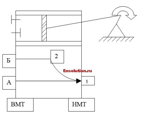 Поршневой компрессор - схема работы
