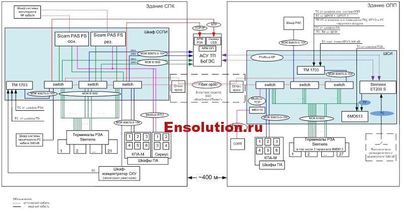 Структурная схема АСУ ТП ОПП