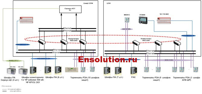 Структурная схема нижнего уровня АСУ ТП ОПП