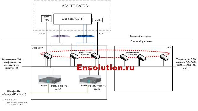 Структурная схема среднего уровня АСУ ТП ОПП