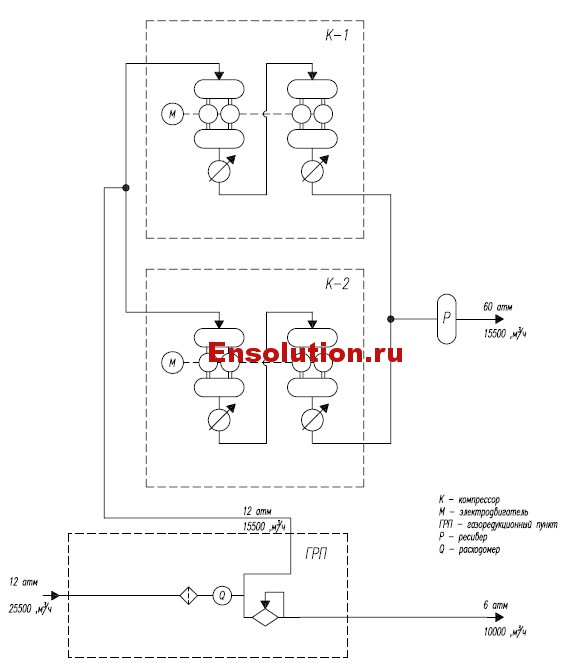 Схема подготовки технологического газа ГТЭС Майма