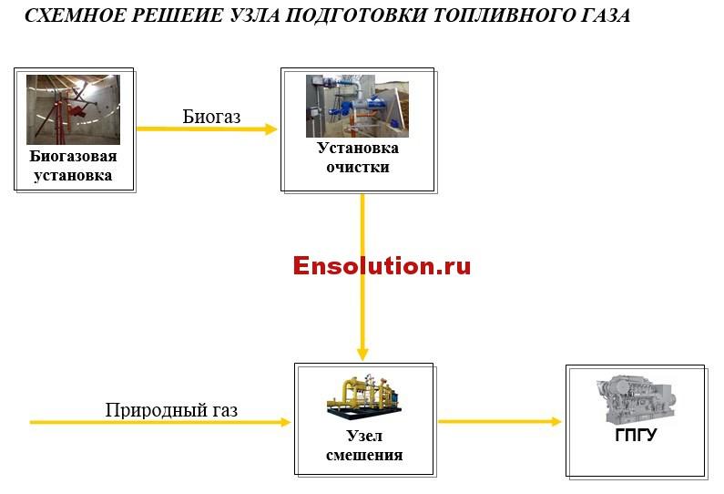 Схема подготовки топливного газа биогазовой установки