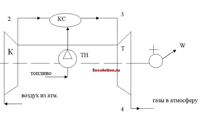 Схема цикла ГТУ