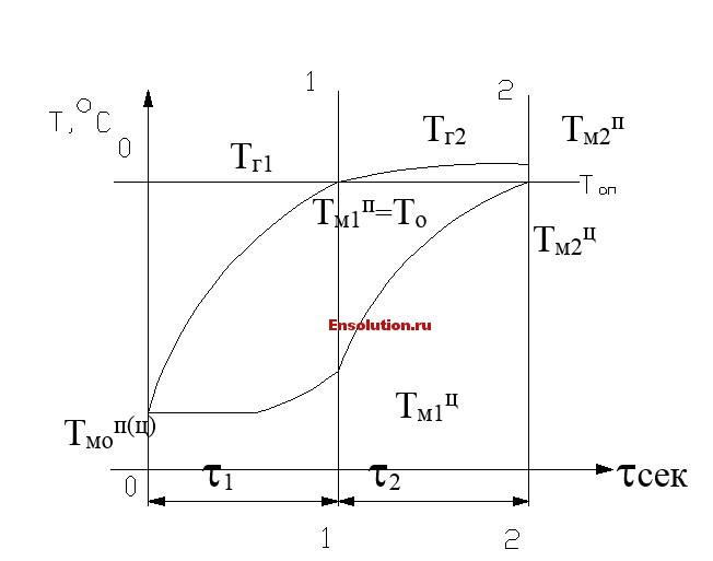 Температурный график для тонкой садки