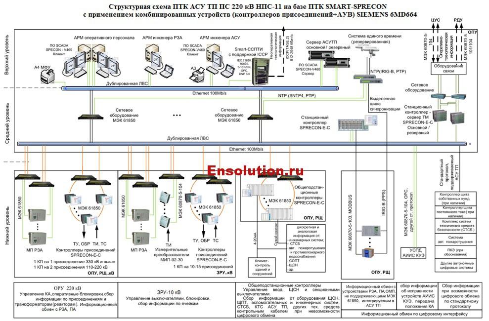 схема ПТК АСУТП ПС 220 кВ НПС-11