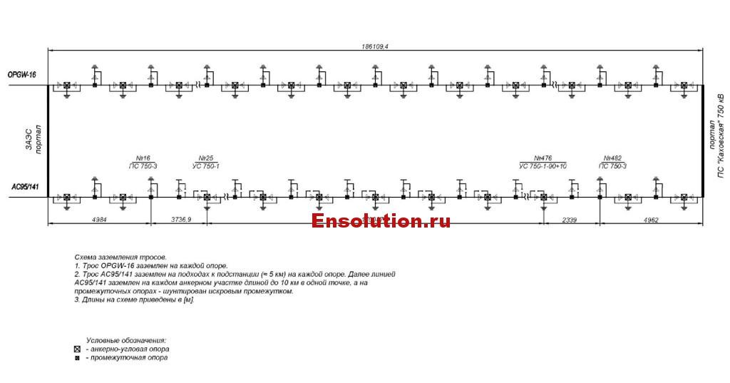 Схема заземления тросов портала ВЛ 750 кВ Каховская