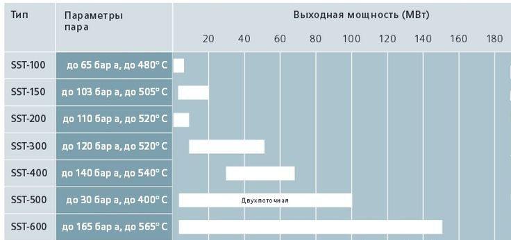 Паровые турбины Сименс - типоряд SST