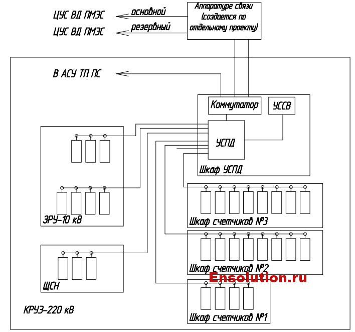 Структурная схема АИИС КУЭ ПС 220 кВ Промзона