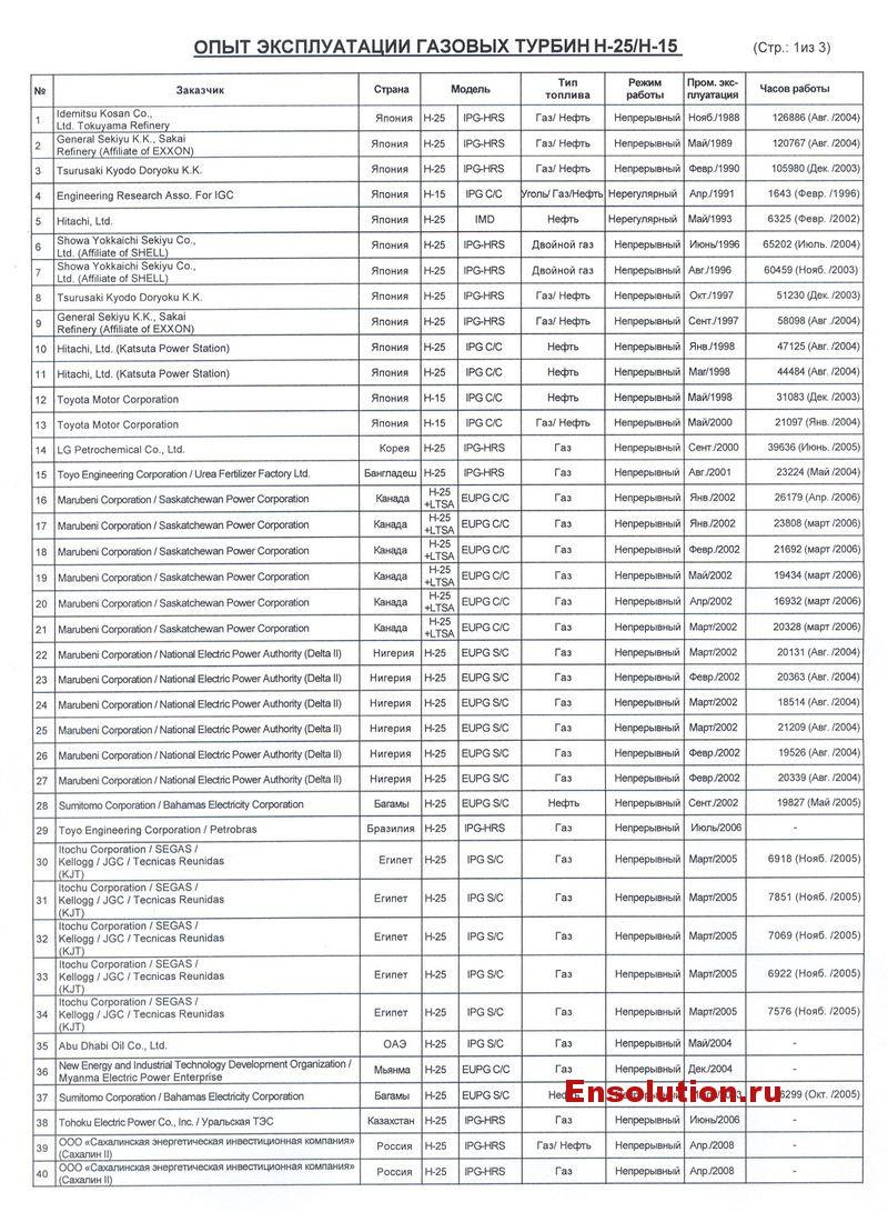 Опыт эксплуатации газовых турбин Hitachi 25 - 1