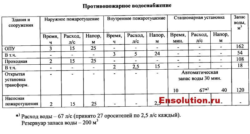 Противопожарное водоснабжение ПС Ржевская
