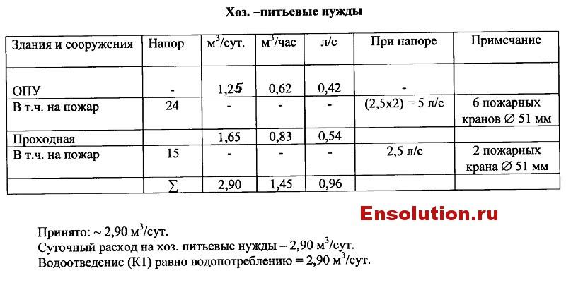 Хозяйственно-питьевое водоснабжение ПС Ржевская