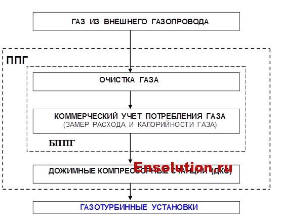 Схема дожимной компрессорной станции ГТУ ТЭЦ Калуш
